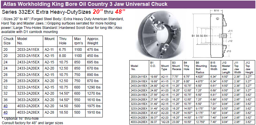 2033-2A15EX: 2033-2A15EX : Atlas Workholding King Bore Oil Country 3 Jaw  Universal Chuck, Chuck Size=20